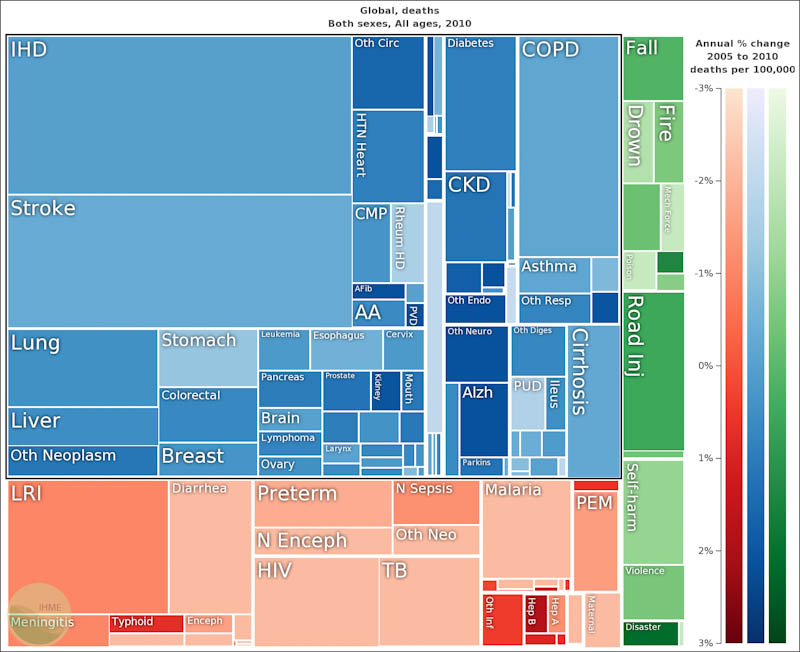 The new data shows that non-communicable diseases (in blue) are the leading cause of death worldwide...