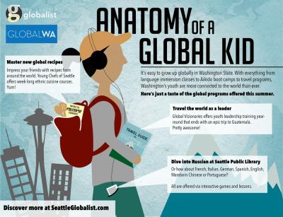 Anatomy of a Global Kid