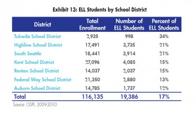 The breakdown of English Language Learner students in South King County by school district. (Courtesy of the Community Center for Education Results)