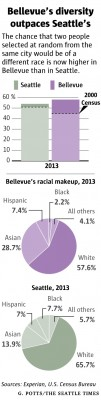 Graphic thanks to The Seattle Times.
