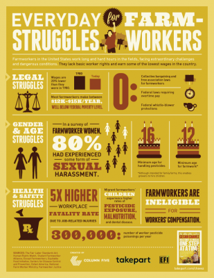 One of the major priorities of the DFTA labeling is improving farmworker rights (Infographic courtesy Takepart)