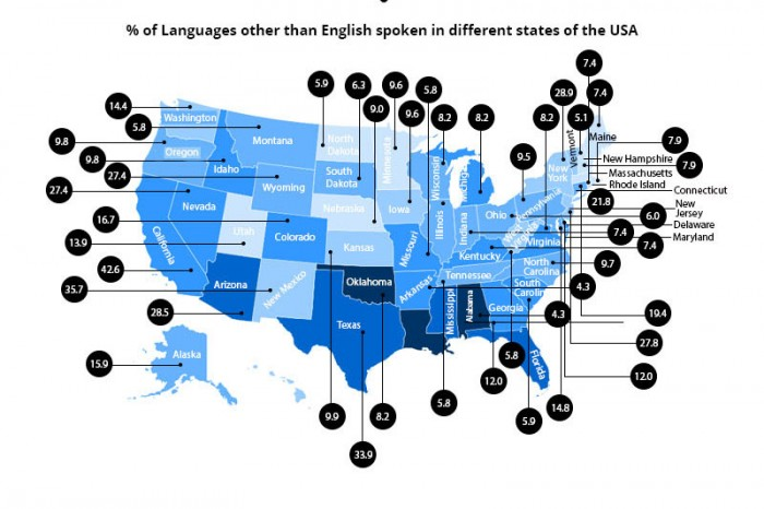 An infographic excerpt maps languages other than English spoken in U.S. states. See the full infographic here