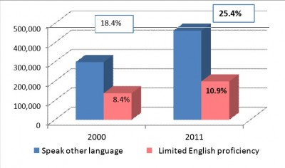 Data shows a rise in local speakers of another language.