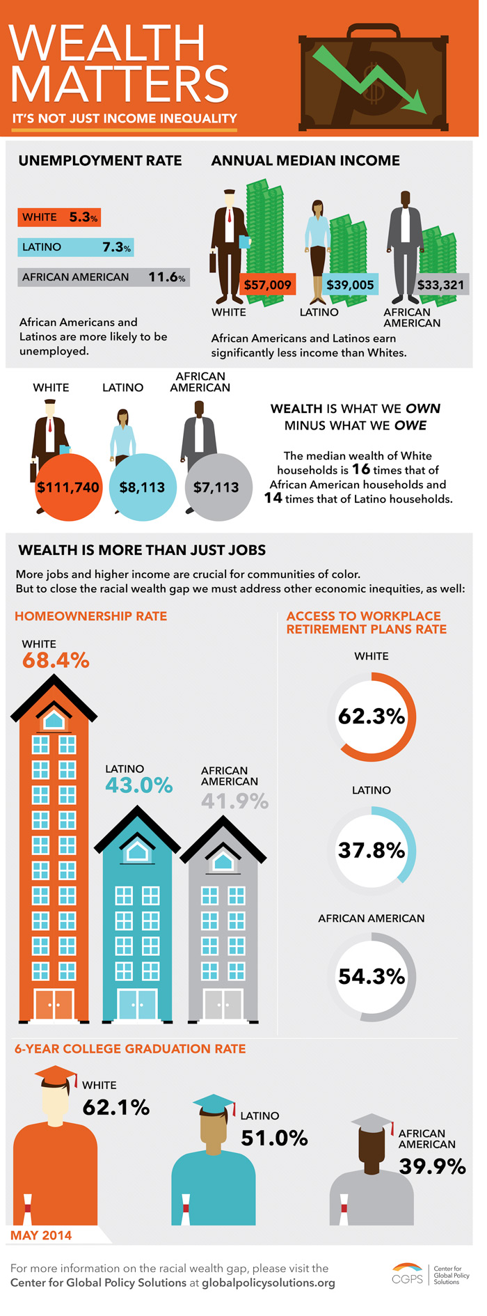 Wealth Matters -- racial equity gap (Infographic by Andy Fountain / Center for Global Policy Solutions)