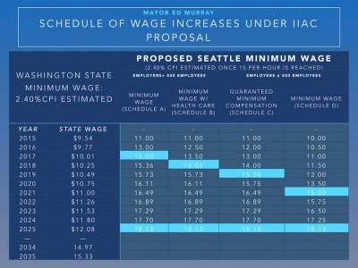 (Chart courtesy Seattle.gov)