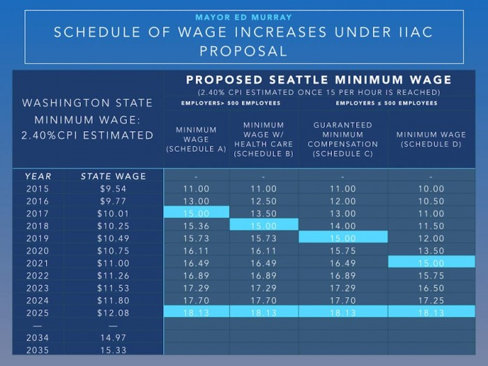 (Chart courtesy Seattle.gov)