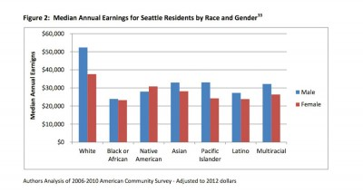Survey data shows that women and people of color earn between 44% and 71% of what white men earn. (Graph by Puget Sound Sage)