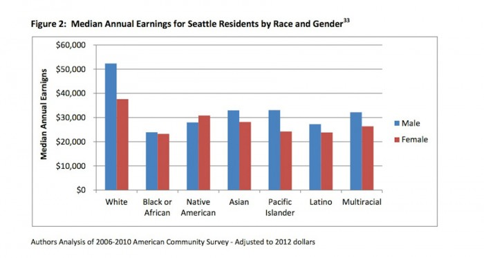 Survey data shows that women and people of color in Seattle earn between 44% and 71% of what white men earn. (Graph by Puget Sound Sage)
