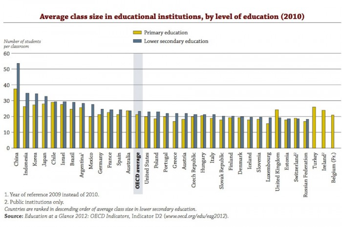 OECD data shows countries with some of the largest class sizes also have some of highest levels of educational attainment.