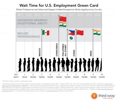 Long wait times for Green Cards can leave spouses in limbo, unable to work, for years on end.