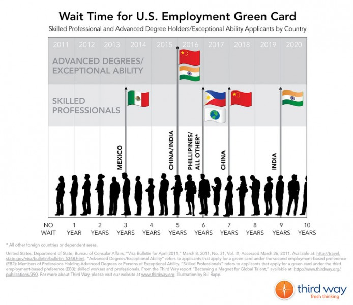 Long wait times for Green Cards can leave spouses in limbo, unable to work, for years on end. (Graphic by Third Way Think Tank)