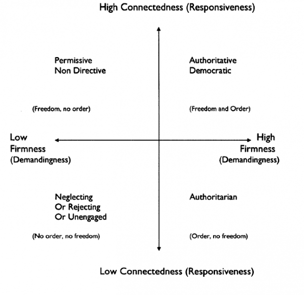 Four parenting styles (from top left to right) include Permissive, Authoritative democratic, Neglecting, and Authoritarian. All placed on an axes of firmness and and responsiveness. (Figure from Dr. Jody McVitties and Dr. Al Best's study)
