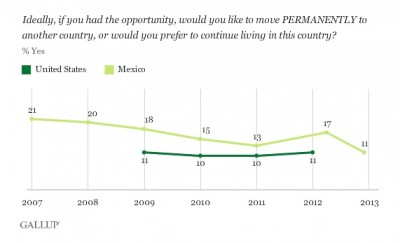 Gallup poll results from 2012 and 2013 show similar numbers of Mexicans and Americans say they'd like live permanently in another country, reflecting falling interest among Mexicans in moving to the U.S.