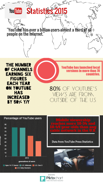Statistics of YouTube users. (Infographic by Rhea Panela)