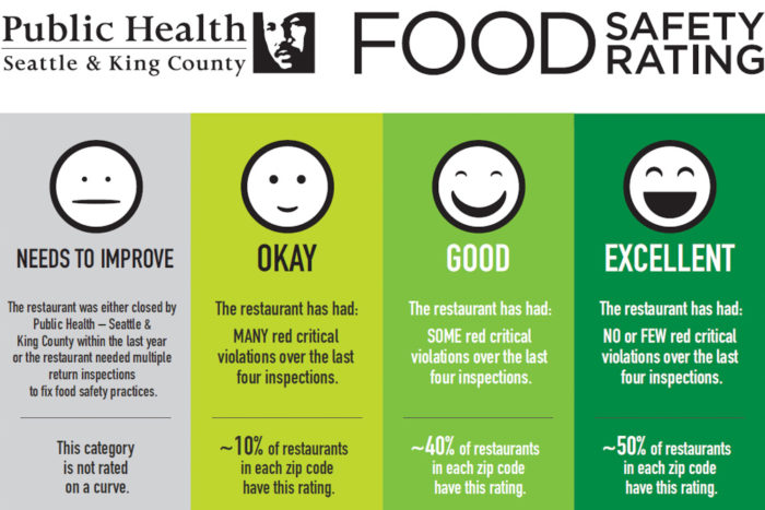 Over the next several months, this emoji based rating system will begin popping up in restaurant windows from Lake Forrest Park to South Park. (Image via Seattle & King County Public Health)