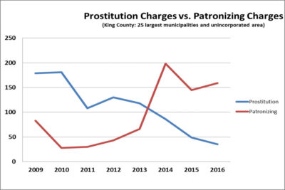 """Graph of the number of """"prostitution"""" charge vs """"patronizing"""" charge from 2009 to 2016, sent to the Globalist by Richey."""